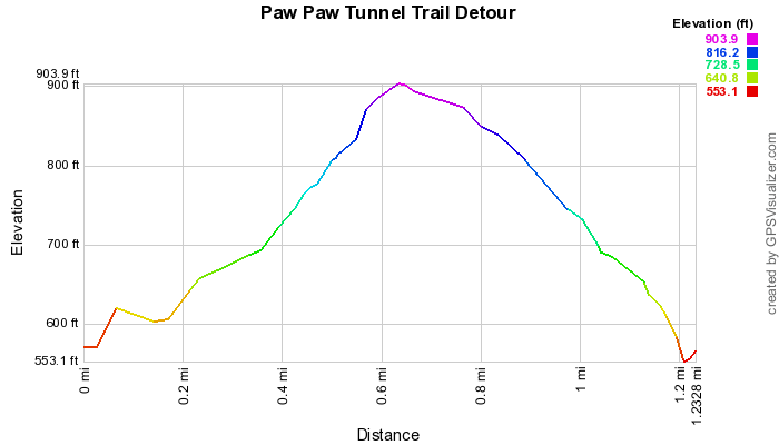 elevation profile for the Tunnell Hill Trail
